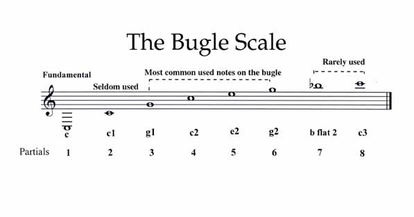 Learning how to play Taps on the Bugle - YouTube